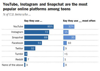 "This is an image of a horizontal bar graph titled ""Youtube, Instagram and SnapChat are the most popular online platforms among teens"""